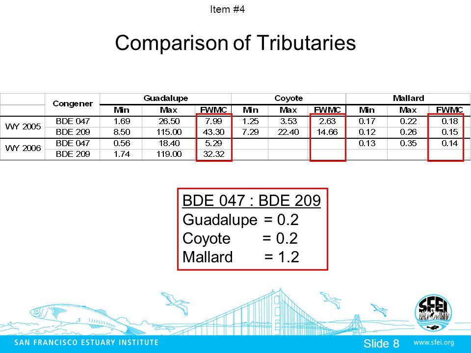 Item #4 Slide 8 Comparison of Tributaries BDE 047 : BDE 209 Guadalupe = 0.2 Coyote = 0.2 Mallard = 1.2