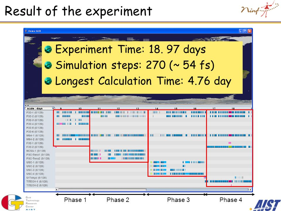 Result of the experiment Phase 1Phase 2Phase 3Phase 4 Experiment Time: 18.