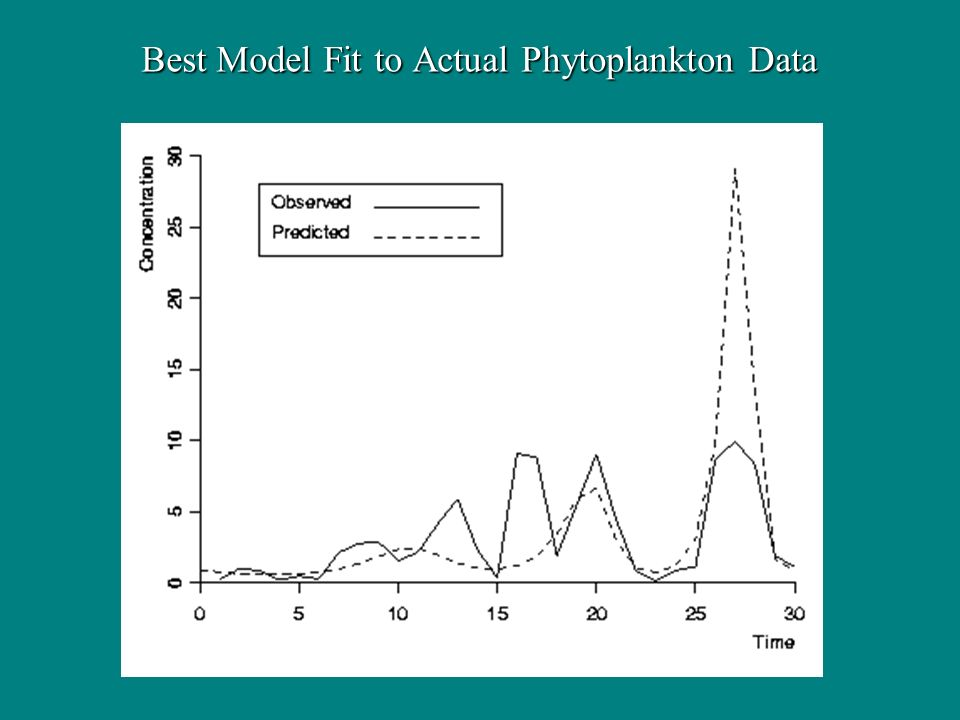 Best Model Fit to Actual Phytoplankton Data