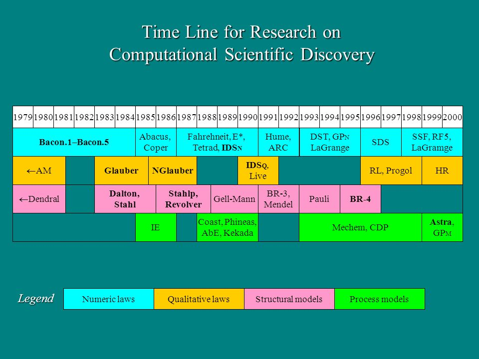 Time Line for Research on Computational Scientific Discovery 1989199019791980198119821983198419851986198719881991199219931994199519961997199819992000 Bacon.1–Bacon.5 Abacus, Coper Fahrehneit, E*, Tetrad, IDS N Hume, ARC DST, GP N LaGrange SDS SSF, RF5, LaGramge Dalton, Stahl RL, Progol Gell-Mann BR-3, Mendel Pauli Stahlp, Revolver Dendral AM GlauberNGlauber IDS Q, Live IE Coast, Phineas, AbE, Kekada Mechem, CDP Astra, GP M HR BR-4 Numeric lawsQualitative lawsStructural modelsProcess models Legend