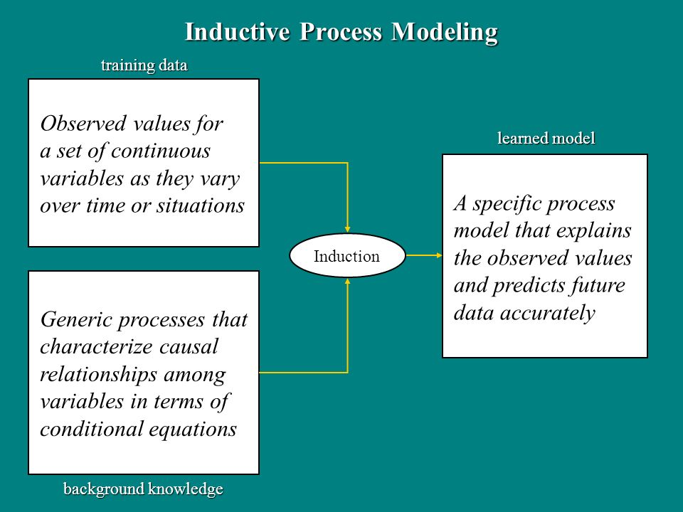Observed values for a set of continuous variables as they vary over time or situations Generic processes that characterize causal relationships among variables in terms of conditional equations Inductive Process Modeling A specific process model that explains the observed values and predicts future data accurately Induction training data background knowledge learned model