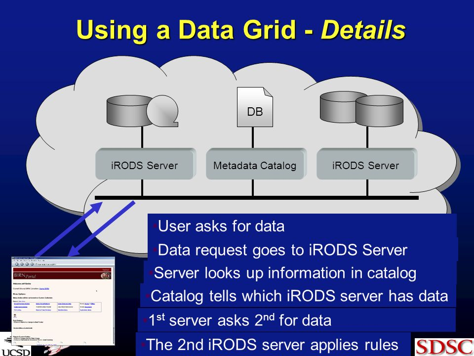 Using a Data Grid - Details iRODS Server Data request goes to iRODS Server iRODS Server Metadata Catalog DB Server looks up information in catalog Catalog tells which iRODS server has data 1 st server asks 2 nd for data The 2nd iRODS server applies rules User asks for data