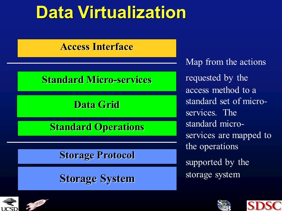 Data Virtualization Storage System Storage Protocol Access Interface Standard Micro-services Data Grid Map from the actions requested by the access method to a standard set of micro- services.