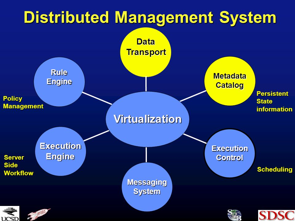 Distributed Management System RuleEngine DataTransport MetadataCatalog ExecutionControl MessagingSystem ExecutionEngine Virtualization ServerSideWorkflow PersistentStateinformation Scheduling PolicyManagement