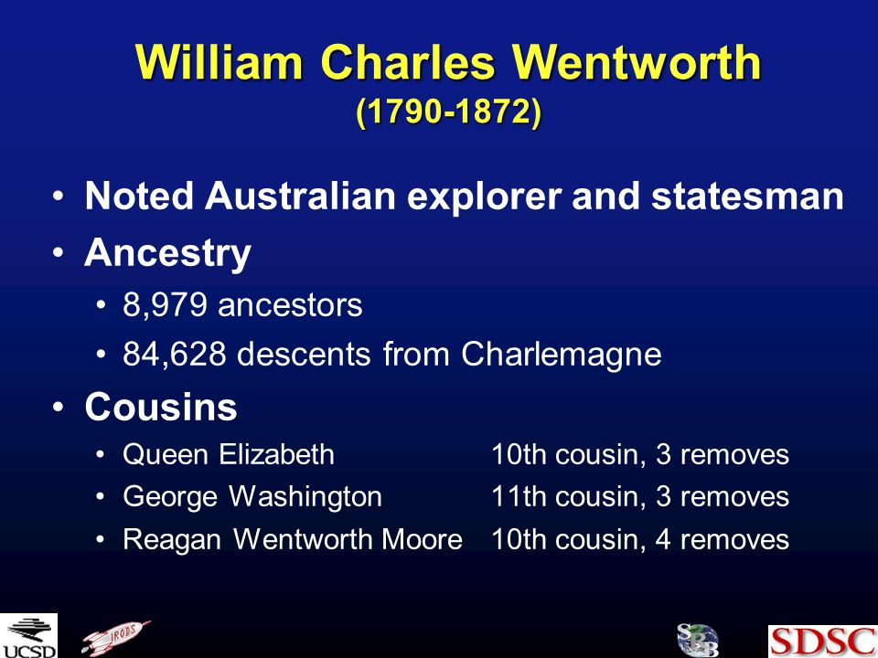 William Charles Wentworth ( ) Noted Australian explorer and statesman Ancestry 8,979 ancestors 84,628 descents from Charlemagne Cousins Queen Elizabeth10th cousin, 3 removes George Washington11th cousin, 3 removes Reagan Wentworth Moore10th cousin, 4 removes