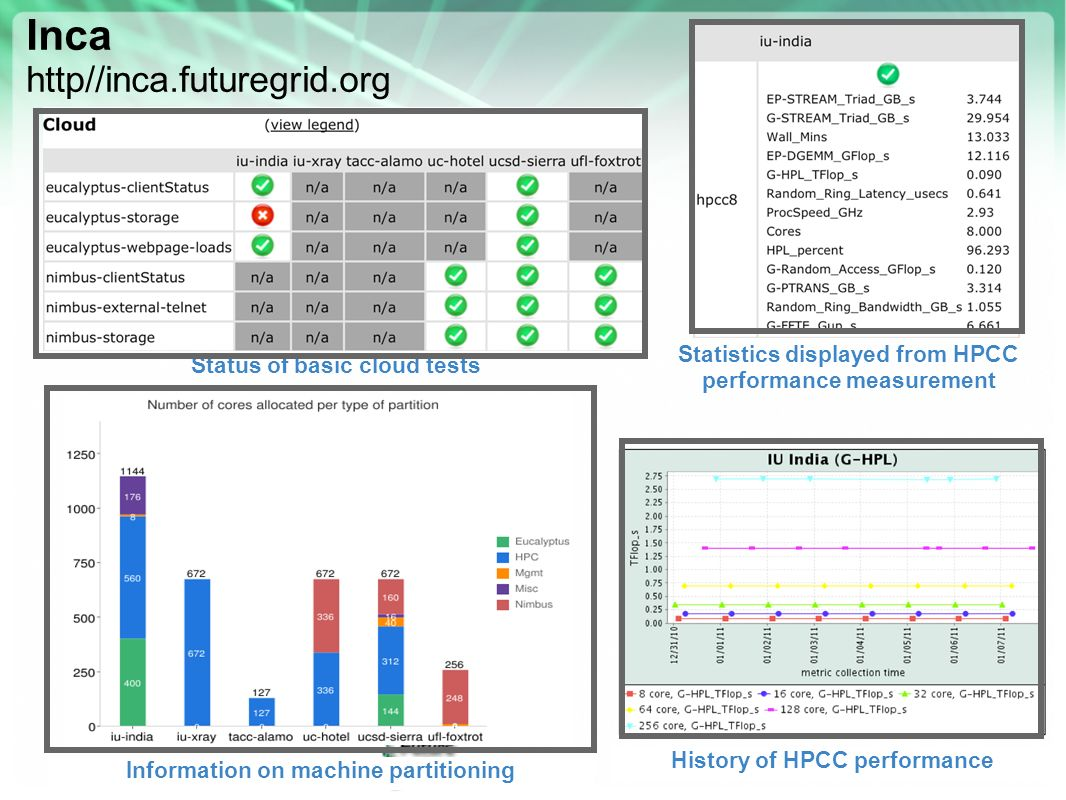 History of HPCC performance Information on machine partitioning Inca http//inca.futuregrid.org Status of basic cloud tests Statistics displayed from H