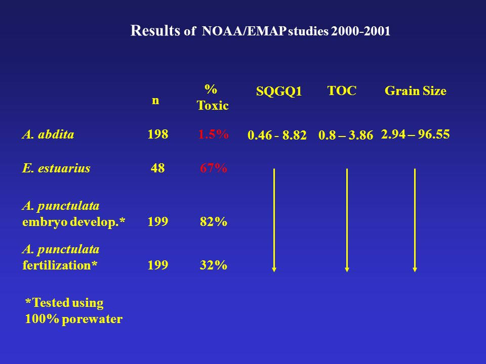Results of NOAA/EMAP studies 2000-2001 A. abdita1981.5% 0.46 - 8.82 2.94 – 96.55 E.