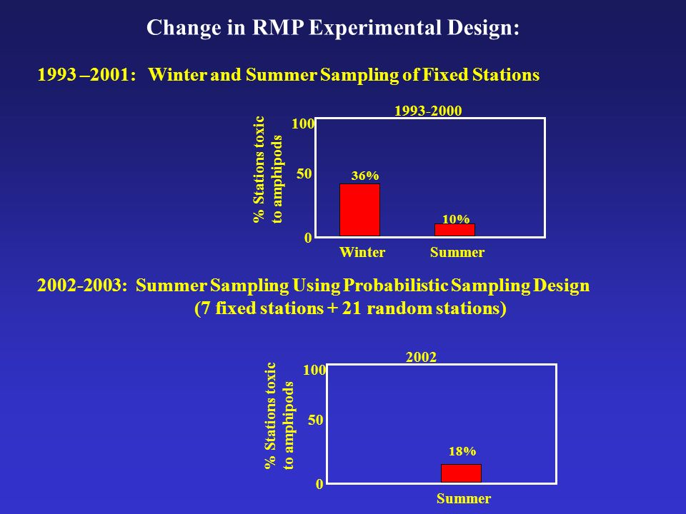 Change in RMP Experimental Design: 1993 –2001: Winter and Summer Sampling of Fixed Stations 2002-2003: Summer Sampling Using Probabilistic Sampling Design (7 fixed stations + 21 random stations) WinterSummer 0 50 100 1993-2000 % Stations toxic to amphipods 36% 10% Summer 0 50 100 2002 % Stations toxic to amphipods 18%