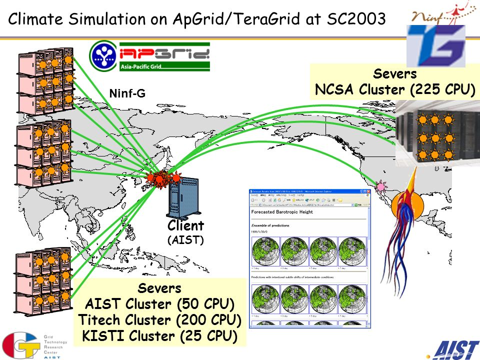 Severs AIST Cluster (50 CPU) Titech Cluster (200 CPU) KISTI Cluster (25 CPU) Climate Simulation on ApGrid/TeraGrid at SC2003 Client (AIST) Ninf-G Seve