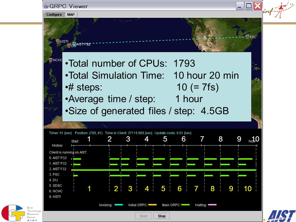 1 2 3 4 5 6 7 8 9 10 Total number of CPUs: 1793 Total Simulation Time: 10 hour 20 min # steps: 10 (= 7fs) Average time / step: 1 hour Size of generated files / step: 4.5GB