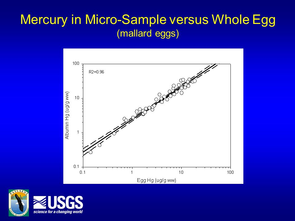 Mercury in Micro-Sample versus Whole Egg (mallard eggs)