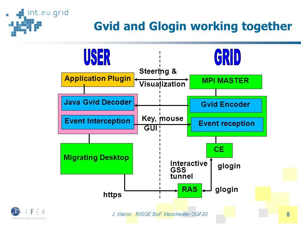 J. Marco, RISGE BoF, Manchester OGF20 8 Gvid and Glogin working together Application Plugin Java Gvid Decoder Event Interception Migrating Desktop RAS