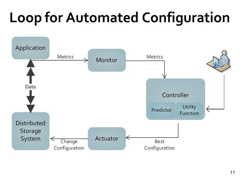 11 Loop for Automated Configuration