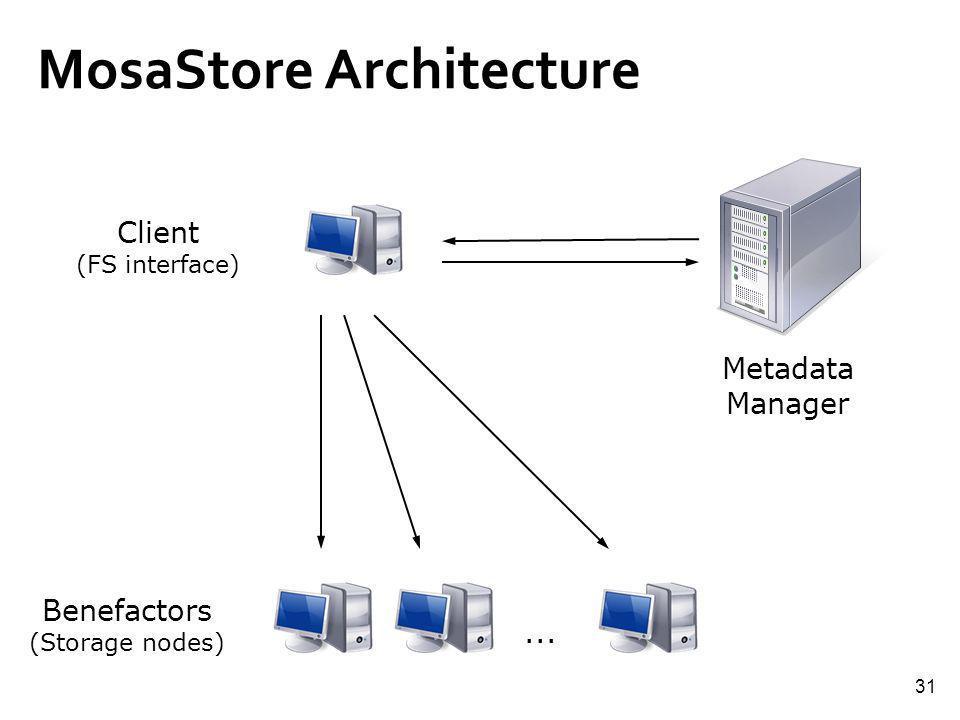 31 MosaStore Architecture Metadata Manager Benefactors (Storage nodes) Client (FS interface)...