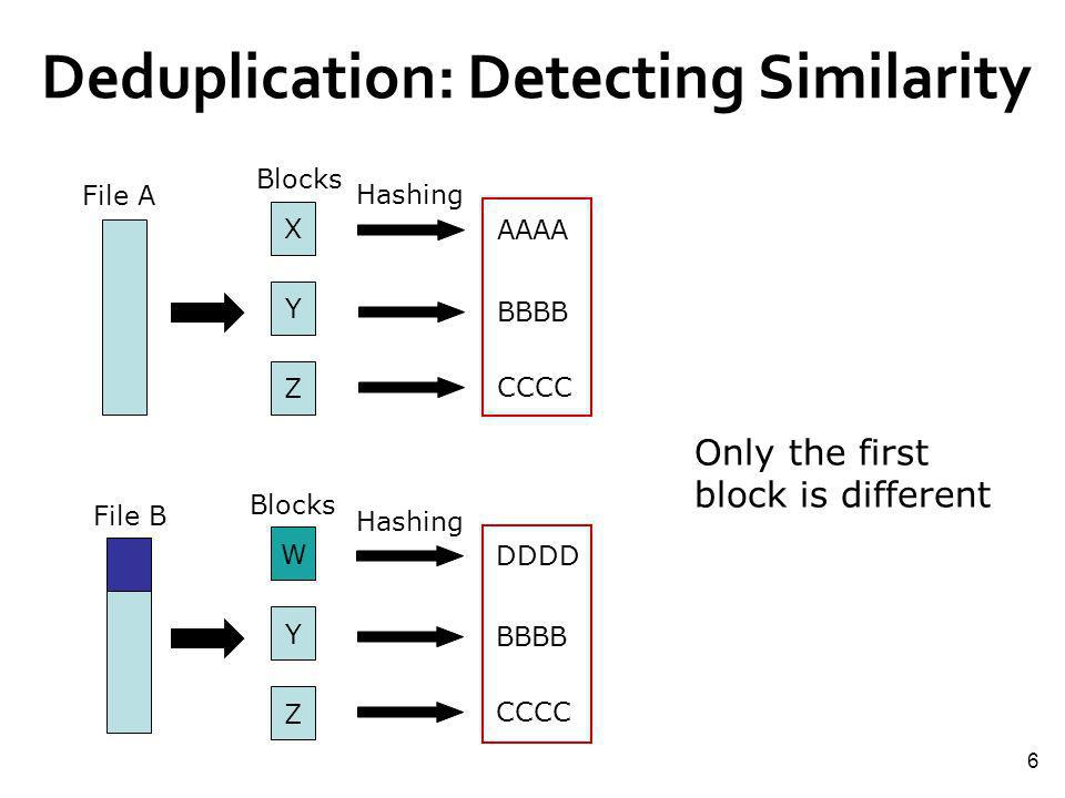 6 Deduplication: Detecting Similarity Only the first block is different File A X Y Z Blocks Hashing AAAA BBBB CCCC File B W Y Z Hashing Blocks DDDD BB