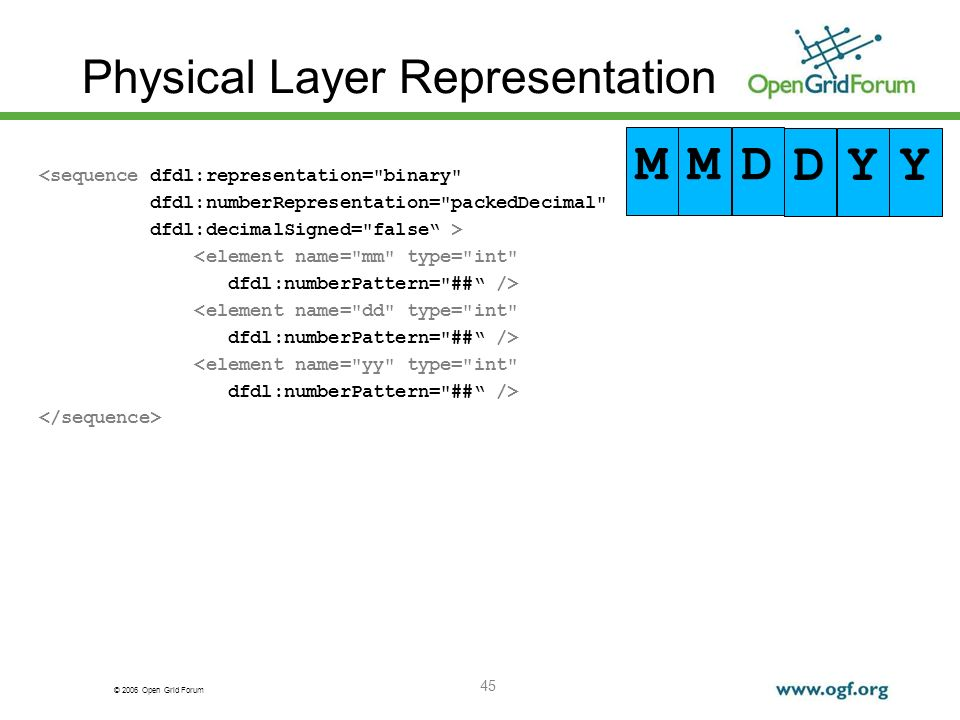 © 2006 Open Grid Forum Physical Layer Representation <sequence dfdl:representation=