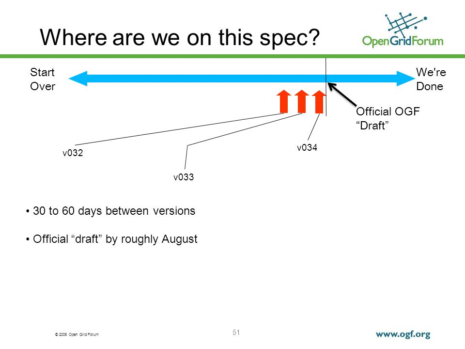 © 2006 Open Grid Forum Where are we on this spec.