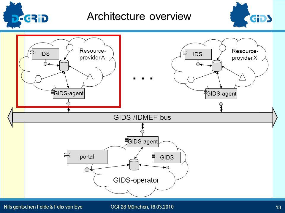 13 Nils gentschen Felde & Felix von EyeOGF28 München, 16.03.2010 Architecture overview GIDS-/IDMEF-bus IDSGIDS-agentIDSGIDS-agent GIDS-operator GIDS GIDS-agent portal......