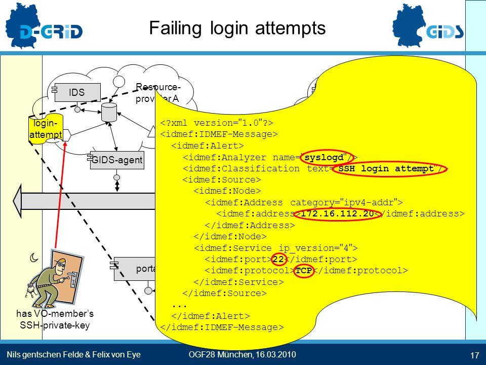 17 Nils gentschen Felde & Felix von EyeOGF28 München, 16.03.2010 Failing login attempts GIDS-/IDMEF-bus IDSGIDS-agentIDSGIDS-agent GIDS-operator GIDS GIDS-agent portal......