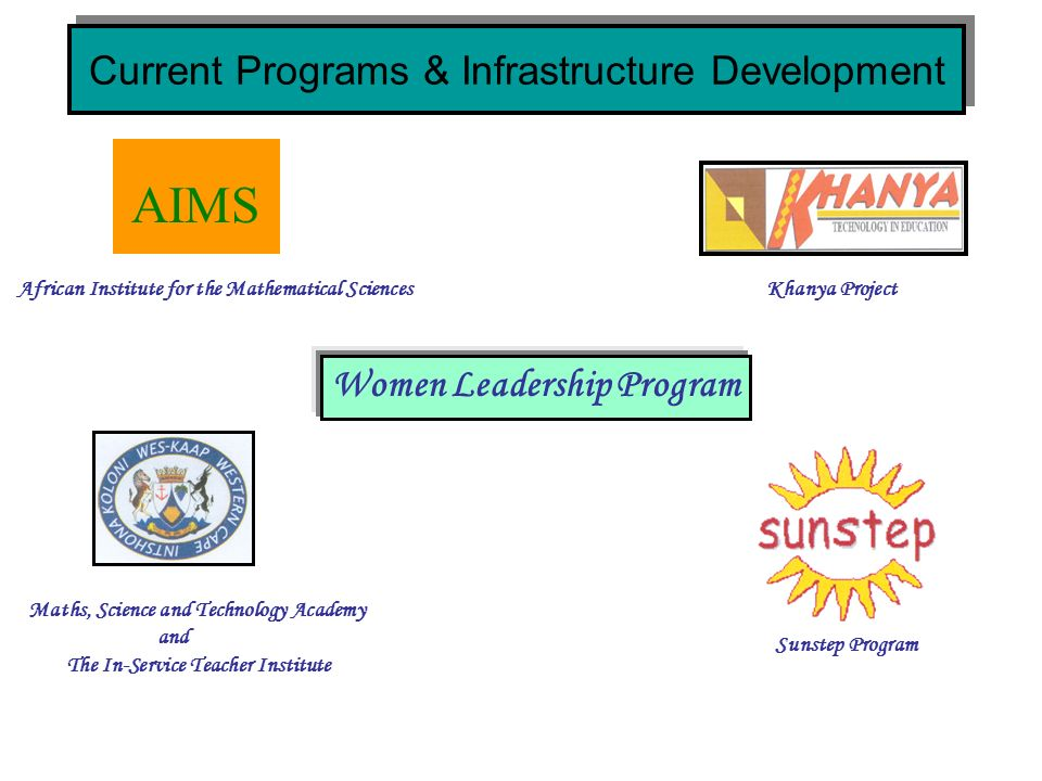 Current Programs & Infrastructure Development AIMS Women Leadership Program Maths, Science and Technology Academy and The In-Service Teacher Institute African Institute for the Mathematical Sciences Khanya Project Sunstep Program