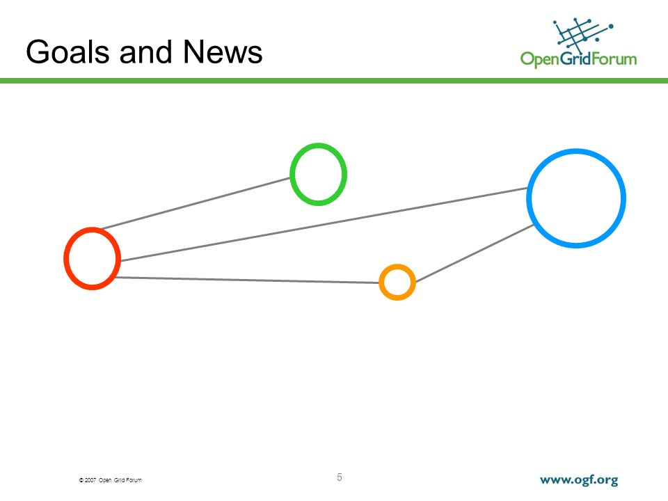 © 2007 Open Grid Forum 5 Goals and News