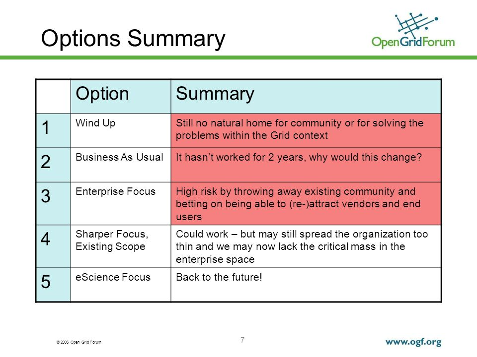 © 2006 Open Grid Forum 8 Recommended Actions Choose An Option – Merge 4 and 5 Enhance website to articulate priority activities and deliverables Focus attention on groups producing highly relevant outputs Nurture with proven leadership and expertise Manage toward aggressive but realistic milestones for delivery Explore natural adjacencies where existing work has applicability 8