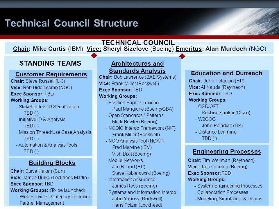 7 Technical Council Structure Chair: Mike Curtis (IBM) Vice: Sheryl Sizelove (Boeing) Emeritus: Alan Murdoch (NGC) TECHNICAL COUNCIL Architectures and Standards Analysis Customer Requirements Education and Outreach Building Blocks Engineering Processes Chair: Steve Haken (Sun) Vice: James Burke (Lockheed Martin) Exec Sponsor: TBD Working Groups: (To be launched) - Web Services; Category Definition Partner Management Chair: Tim Wellman (Raytheon) Vice: Ken Cureton (Boeing) Exec Sponsor: TBD Working Groups: - System Engineering Processes - Collaboration Processes - Modeling, Simulation, & Demos Chair: Steve Russell (L-3) Vice: Rob Biddlecomb (NGC) Exec Sponsor: TBD Working Groups: - Stakeholders ID Serialization TBD ( ) - Initiative ID & Analysis TBD ( ) - Mission Thread/Use Case Analysis TBD ( ) - Automation & Analysis Tools TBD ( ) STANDING TEAMS Chair: John Poladian (HP) Vice: Al Nauda (Raytheon) Exec Sponsor: TBD Working Groups: - OSD/OFT Krishna Sankar (Cisco) - W2COG John Poladian (HP) - Distance Learning TBD ( ) Chair: Bob Lawrence (BAE Systems) Vice: Frank Miller (Rockwell) Exec Sponsor: TBD Working Groups: - Position Paper / Lexicon Paul Mangione (Boeing/GBA) - Open Standards / Patterns Mark Bowler (Boeing) - NCOIC Interop Framework (NIF) Frank Miller (Rockwell) - NCO Analysis Tool (NCAT) Fred Mervine (IBM) Vish Dixit (Boeing) - Mobile Networks Jim Bound (HP) Steve Kobierowski (Boeing) - Information Assurance James Ross (Boeing) - Systems and Information Interop John Yanosy (Rockwell) Hans Polzer (Lockheed)