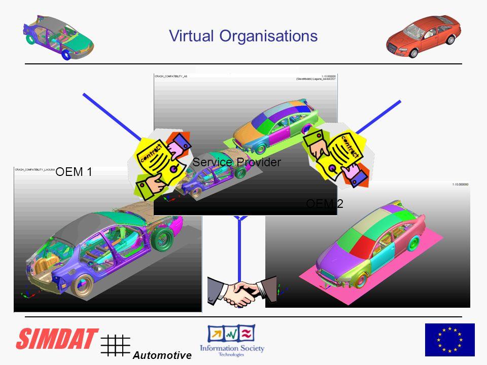 Automotive Virtual Organisations Service Provider OEM 1 OEM 2