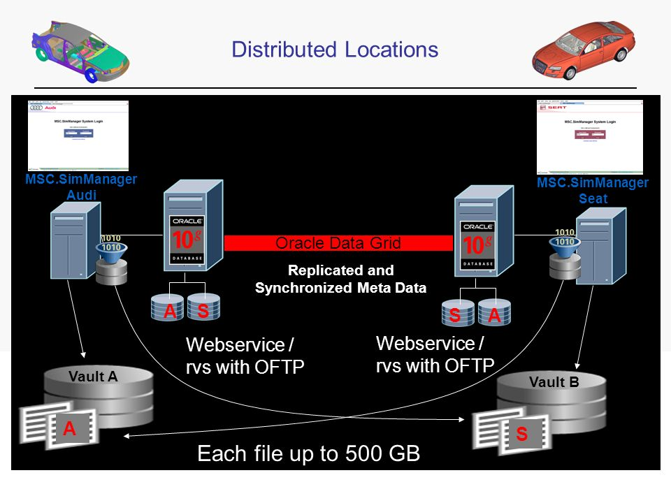 Automotive Distributed Locations Vault A MSC.SimManager Audi MSC.SimManager Seat Vault B Vault A Oracle Data Grid Replicated and Synchronized Meta Data A S Webservice / rvs with OFTP A S S A Each file up to 500 GB Webservice / rvs with OFTP