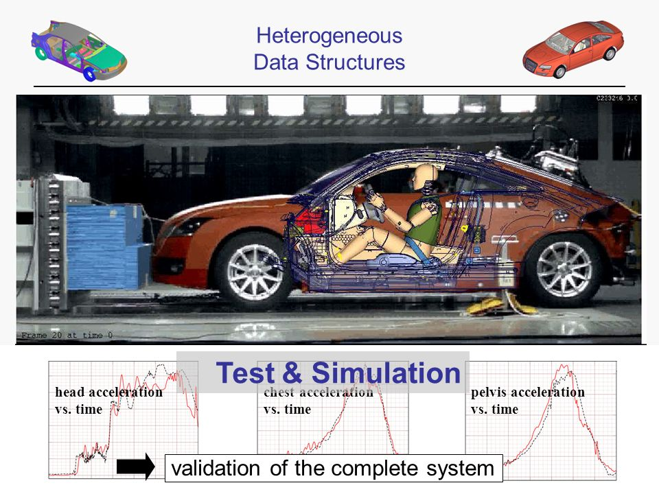 Automotive head acceleration vs. time chest acceleration vs. time pelvis acceleration vs. time validation of the complete system Heterogeneous Data St