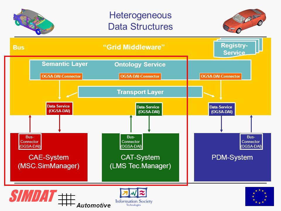 Automotive CAE-System (MSC.SimManager) CAT-System (LMS Tec.Manager) PDM-System Bus Grid Middleware Registry- Service Ontology Service Semantic Layer OGSA-DAI-Connector Transport Layer Data-Service (OGSA-DAI) Bus- Connector (OGSA-DAI) Bus- Connector (OGSA-DAI) Bus- Connector (OGSA-DAI) Heterogeneous Data Structures