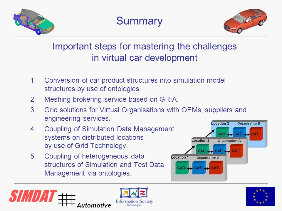 Automotive Summary Important steps for mastering the challenges in virtual car development 1.Conversion of car product structures into simulation model structures by use of ontologies.