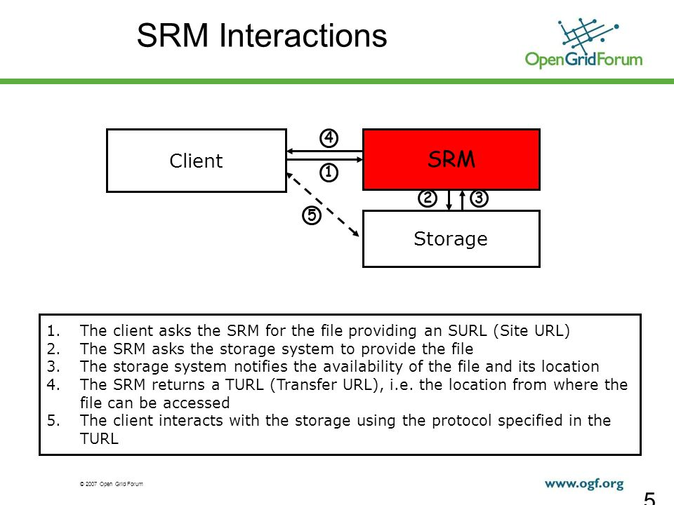 © 2007 Open Grid Forum 5 Client SRM Storage 5 1 2 1.The client asks the SRM for the file providing an SURL (Site URL) 2.The SRM asks the storage syste