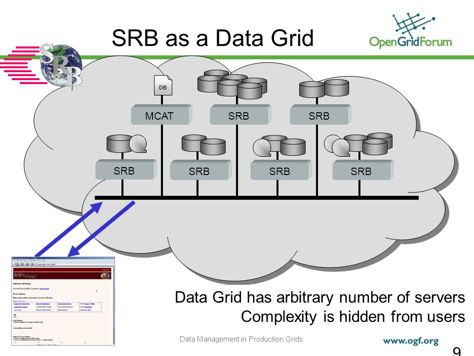 © 2007 Open Grid Forum Data Management in Production Grids 9 SRB as a Data Grid SRB MCAT DB SRB Data Grid has arbitrary number of servers Complexity is hidden from users
