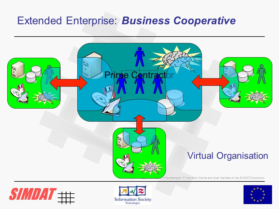 ©2007 University of Southampton IT Innovation Centre and other members of the SIMDAT Consortium Extended Enterprise: Business Cooperative Virtual Organisation Prime Contractor