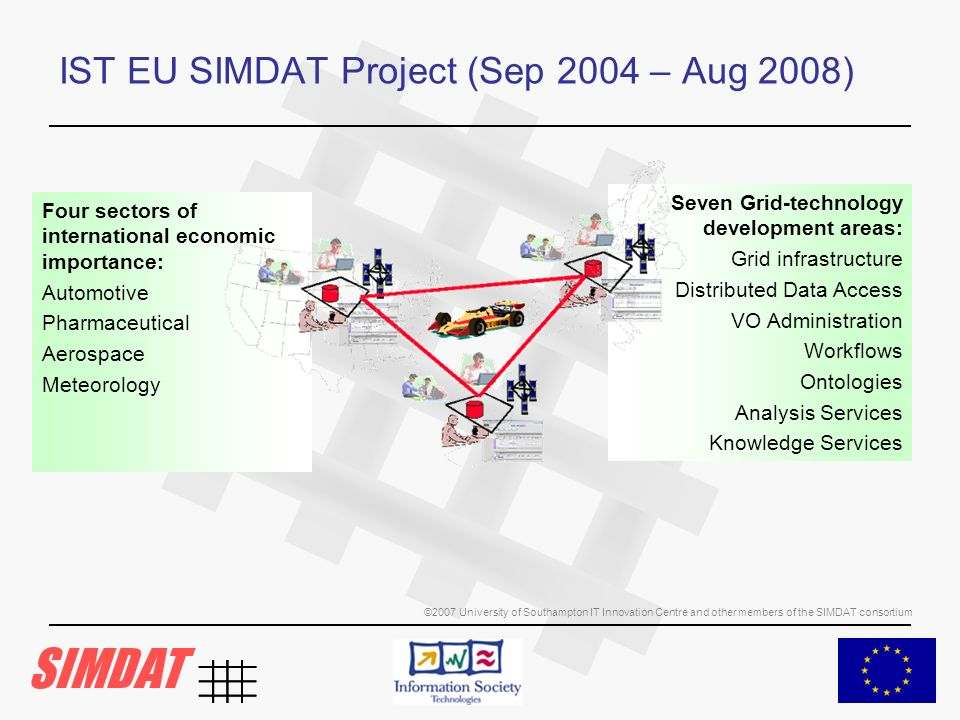 ©2007 University of Southampton IT Innovation Centre and other members of the SIMDAT consortium IST EU SIMDAT Project (Sep 2004 – Aug 2008) Four sectors of international economic importance: Automotive Pharmaceutical Aerospace Meteorology Seven Grid-technology development areas: Grid infrastructure Distributed Data Access VO Administration Workflows Ontologies Analysis Services Knowledge Services