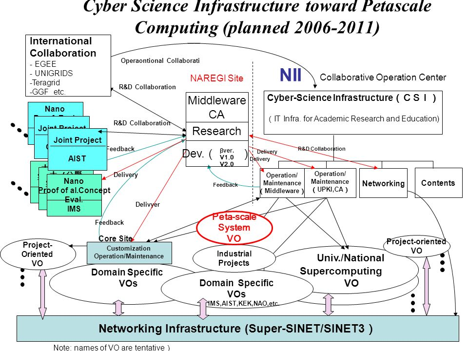 May 9, 2007Astro-RG, OGF2014 Cyber Science Infrastructure toward Petascale Computing (planned 2006-2011) Cyber-Science Infrastructure IT Infra.