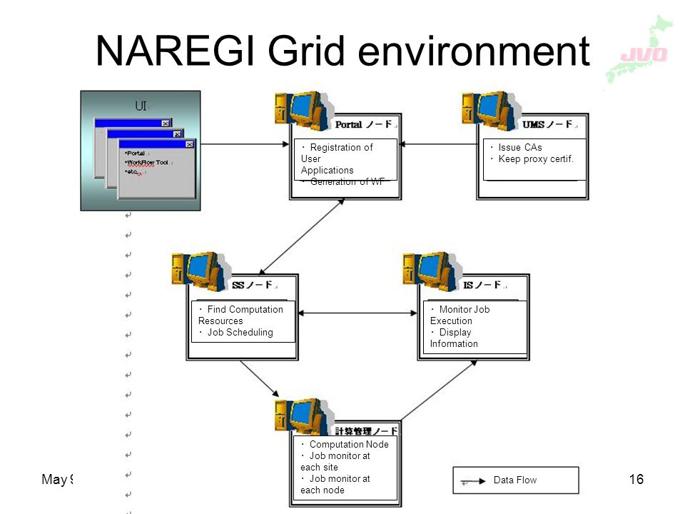 May 9, 2007Astro-RG, OGF20 16 NAREGI Grid environment Registration of User Applications Generation of WF Issue CAs Keep proxy certif.