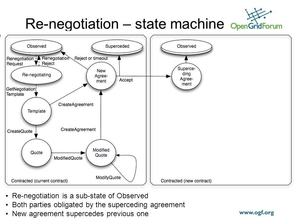 © 2006 Open Grid Forum Re-negotiation is a sub-state of Observed Both parties obligated by the superceding agreement New agreement supercedes previous one Re-negotiation – state machine