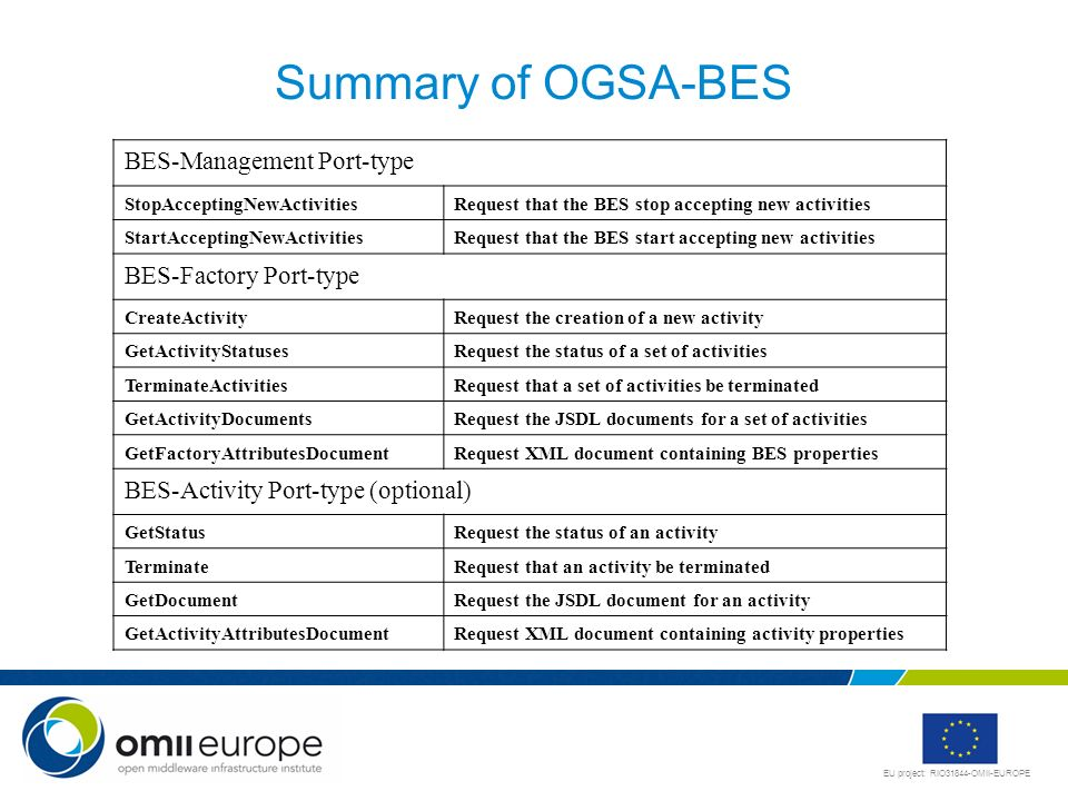 EU project: RIO31844-OMII-EUROPE Summary of OGSA-BES BES-Management Port-type StopAcceptingNewActivitiesRequest that the BES stop accepting new activi