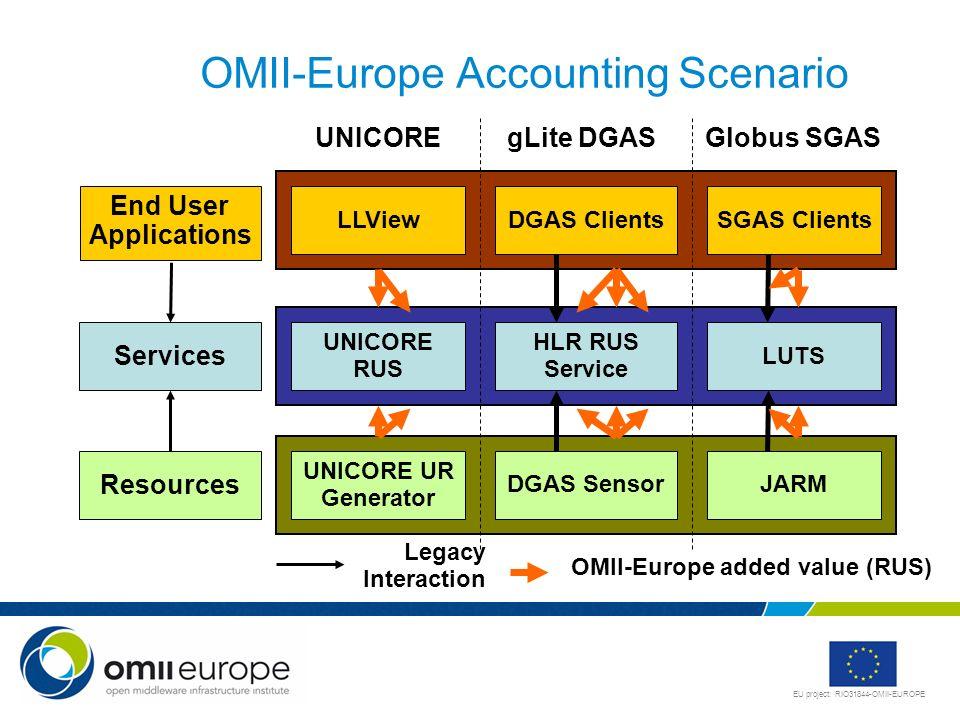 EU project: RIO31844-OMII-EUROPE OMII-Europe Accounting Scenario OMII-Europe added value (RUS) UNICOREgLite DGASGlobus SGAS End User Applications Serv