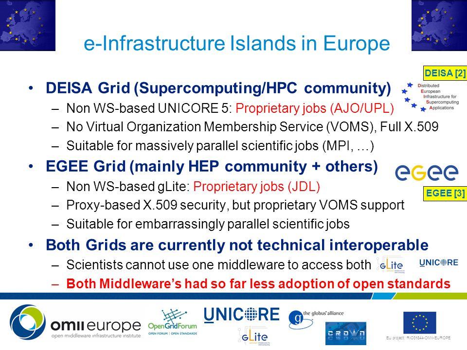 EU project: RIO31844-OMII-EUROPE DEISA Grid (Supercomputing/HPC community) –Non WS-based UNICORE 5: Proprietary jobs (AJO/UPL) –No Virtual Organizatio