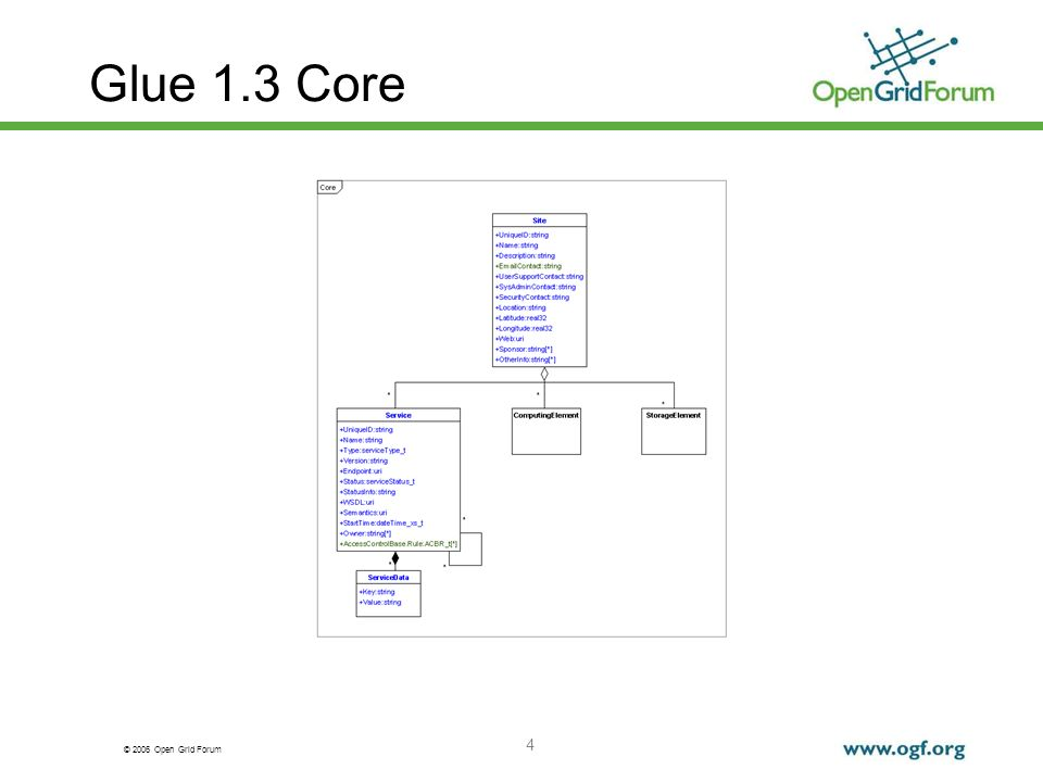 © 2006 Open Grid Forum 5 Glue 1.3 Computing Element