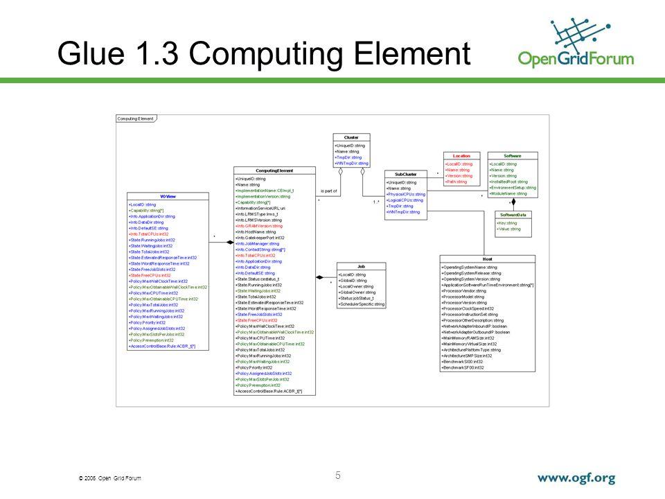 © 2006 Open Grid Forum 6 Glue 1.3 Storage Element