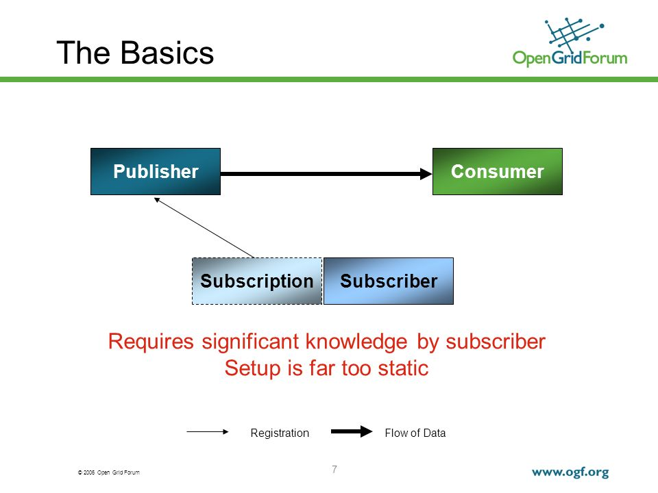 © 2006 Open Grid Forum 7 The Basics PublisherConsumer Flow of Data Subscriber Registration Subscription Requires significant knowledge by subscriber S