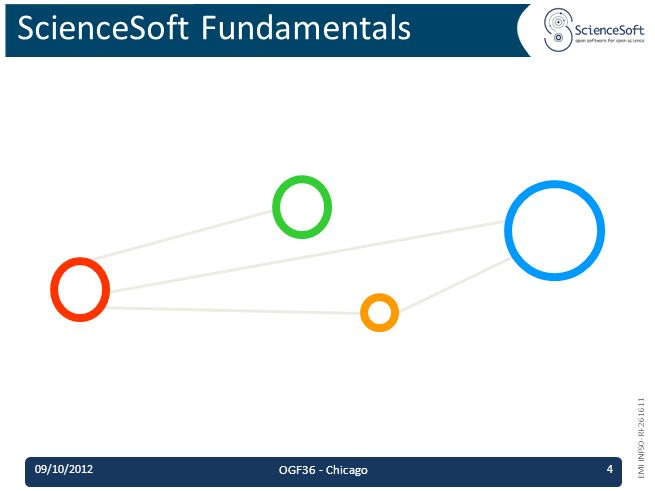 EMI INFSO-RI-261611 ScienceSoft Fundamentals 09/10/2012 OGF36 - Chicago 4