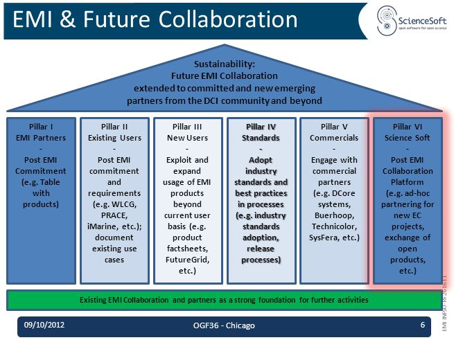 EMI INFSO-RI-261611 EMI & Future Collaboration Sustainability: Future EMI Collaboration extended to committed and new emerging partners from the DCI community and beyond Pillar I EMI Partners - Post EMI Commitment (e.g.
