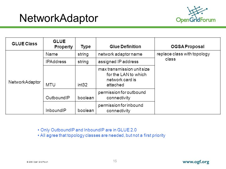 © 2006 Open Grid Forum 15 NetworkAdaptor GLUE Class GLUE PropertyTypeGlue DefinitionOGSA Proposal NetworkAdaptor Namestringnetwork adaptor name replace class with topology class IPAddressstringassigned IP address MTUint32 max transmission unit size for the LAN to which network card is attached OutboundIPboolean permission for outbound connectivity InboundIPboolean permission for inbound connectivity Only OutboundIP and InboundIP are in GLUE 2.0 All agree that topology classes are needed, but not a first priority