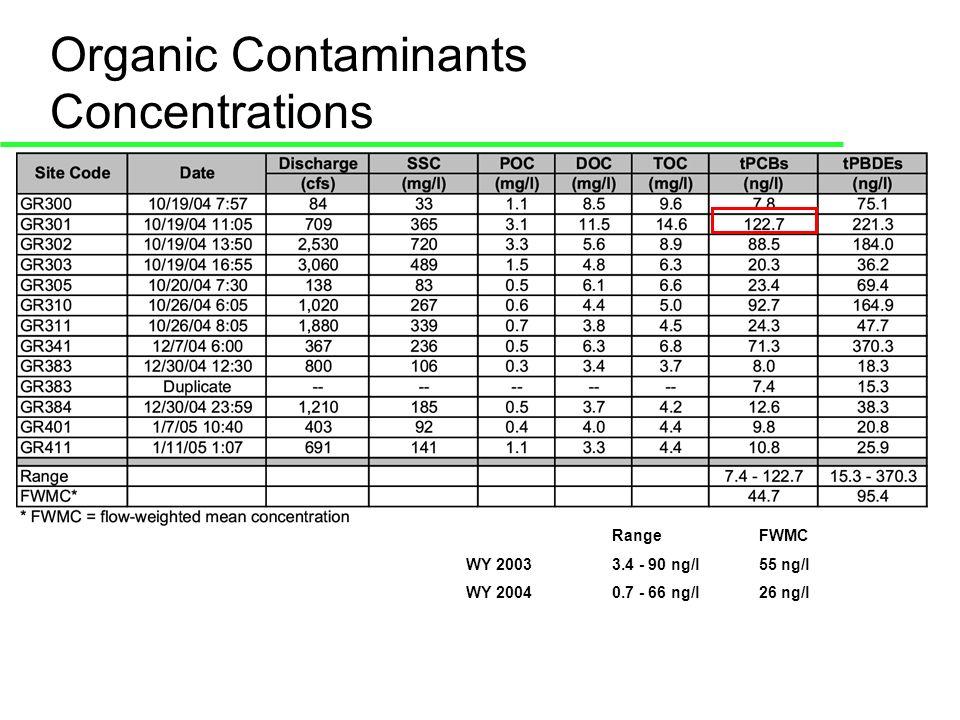Organic Contaminants Concentrations RangeFWMC WY 20033.4 - 90 ng/l55 ng/l WY 20040.7 - 66 ng/l26 ng/l