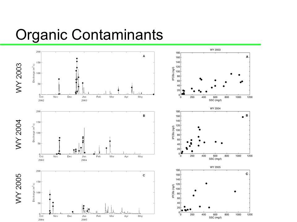Organic Contaminants WY 2003 WY 2004 WY 2005